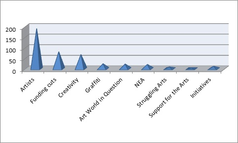 2011-12 Art Highlithts_graph